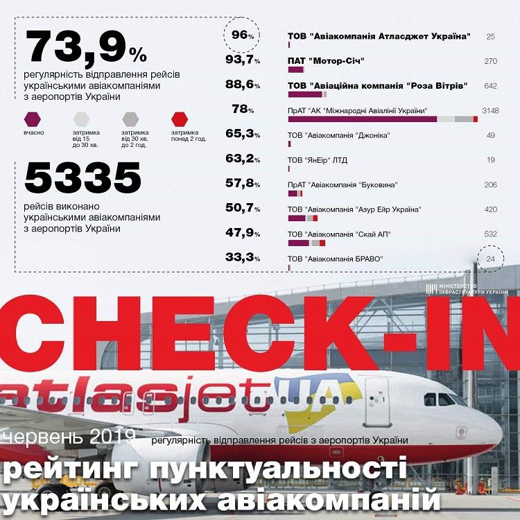 punctuality_ua_june2019
